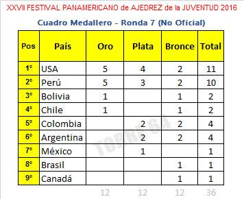 panam-2016-medallas-r7