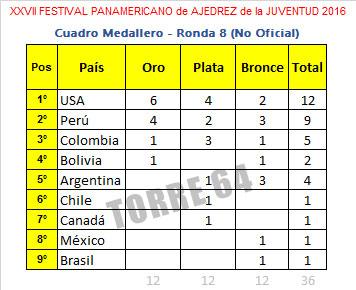panam-juventud2016-medallas-r8