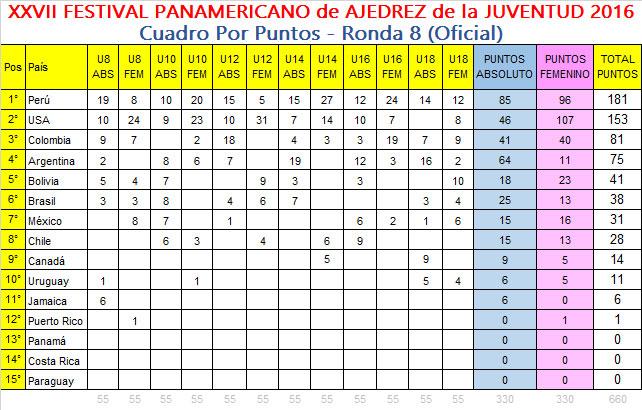 panam-juventud2016-puntos-r8