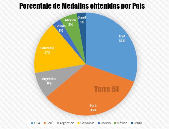 panamericano-juventud2016-medallas-porcentaje