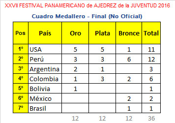 panamericano-juventud2016-medallas