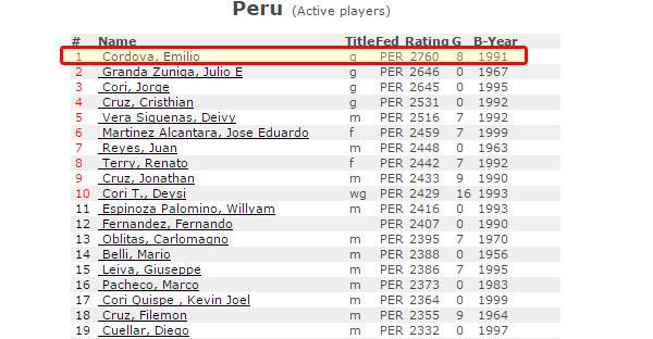 Emilio Cordova finaliza el 2016 con 2760 elo FIDE!